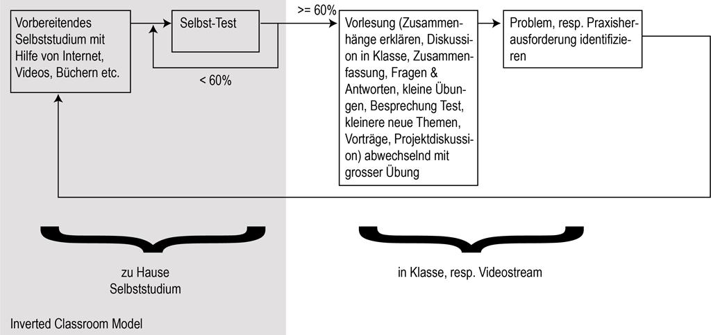 Diagram of Classroom Model