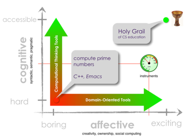 Figure 5: The Cognitive/Affective Challenges space